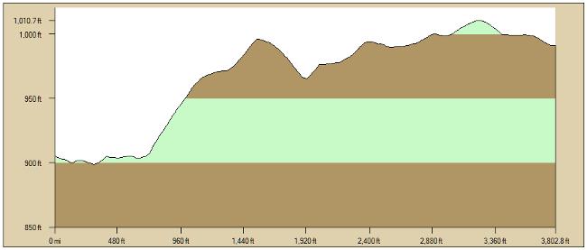 Profile Cemetery Ridge
