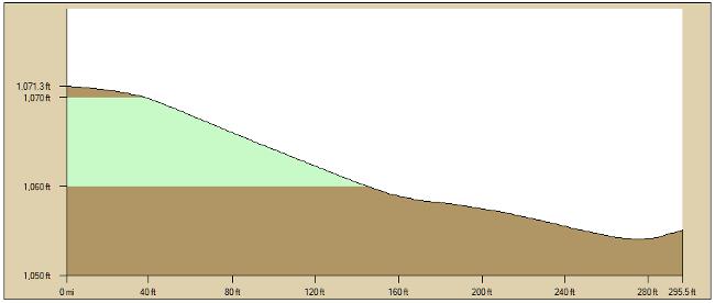 Profile Sinkhole A